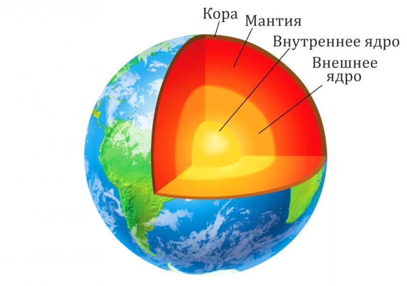 Photo of Якщо в надрах Землі йде розпад радіоактивних елементів, то чому лава не радіоактивна?